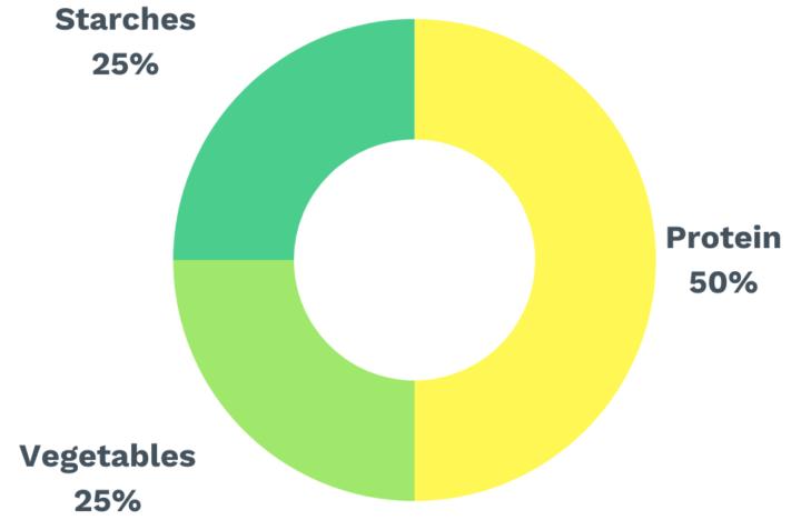 Plate Breakdown Graph