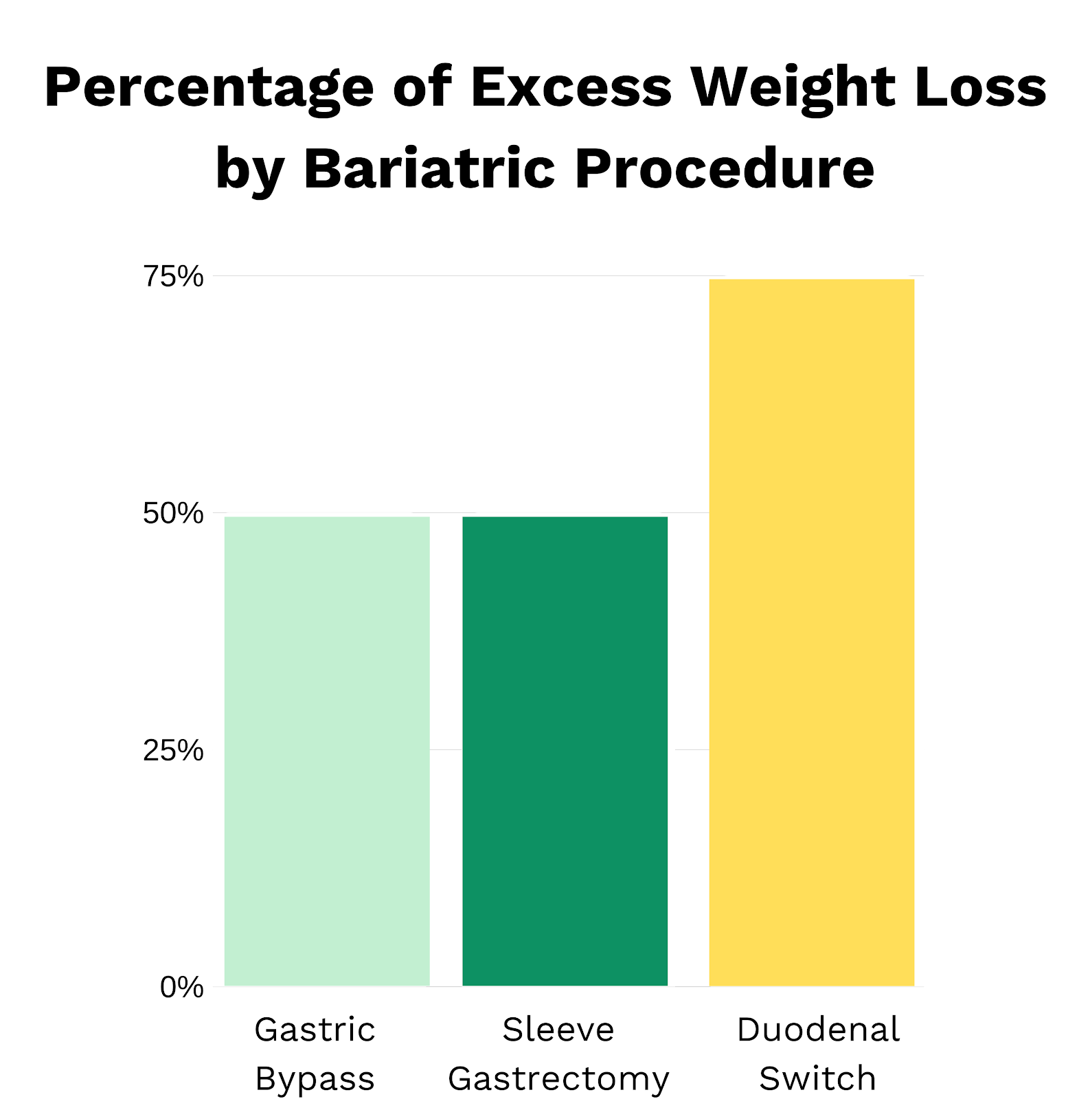 Copy of Percentage of excess weight loss