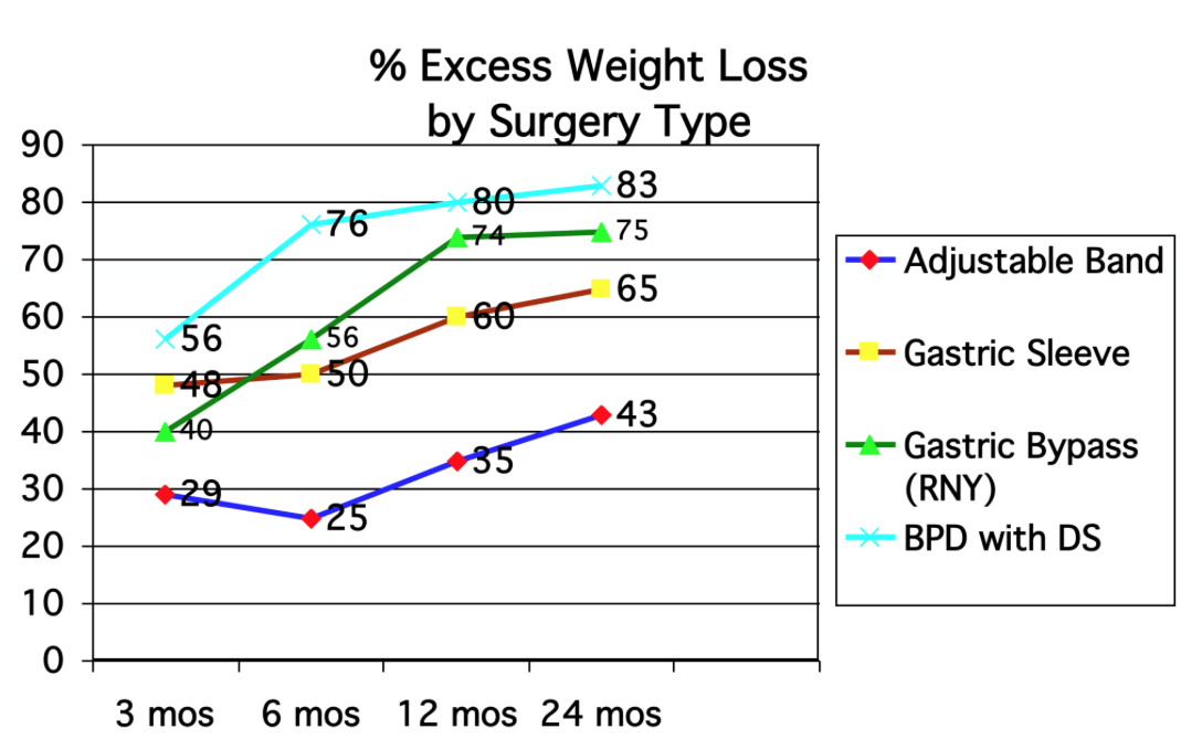 weight loss per procedurs