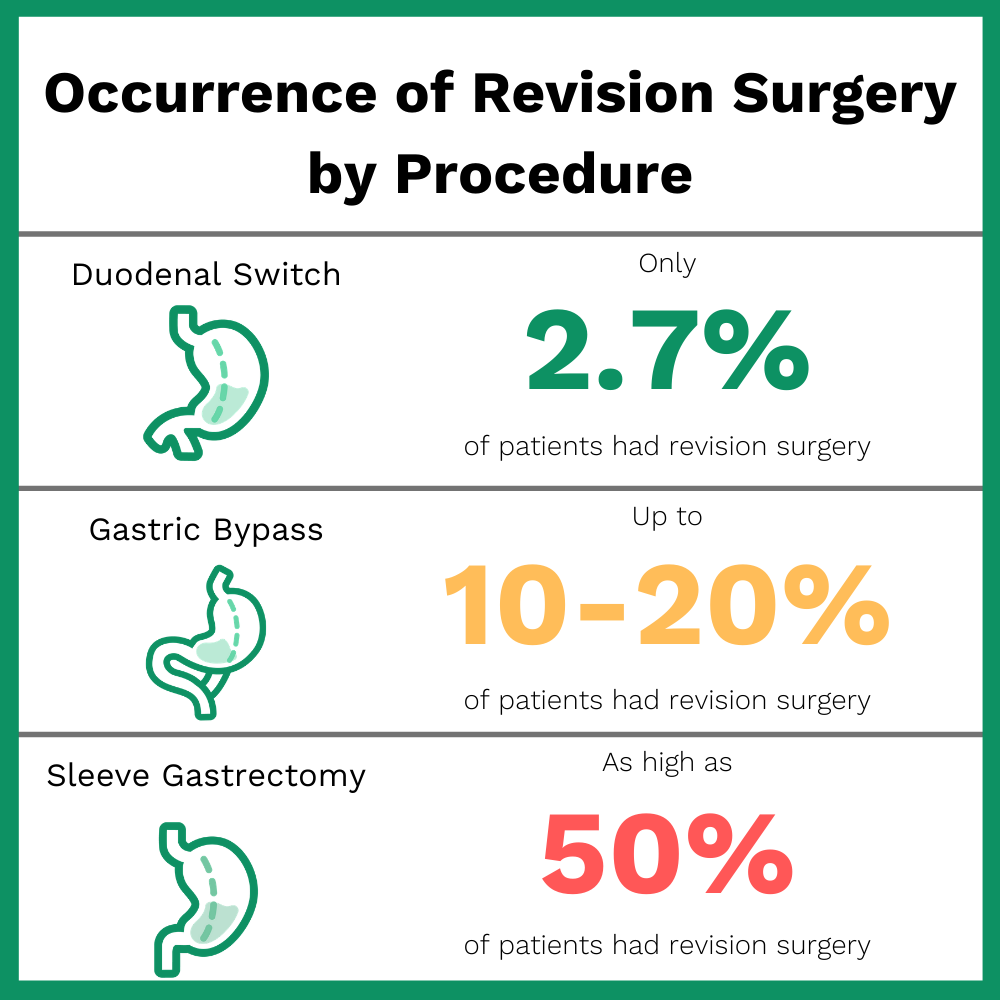 Bariatric revision surgery by procedure type statistics
