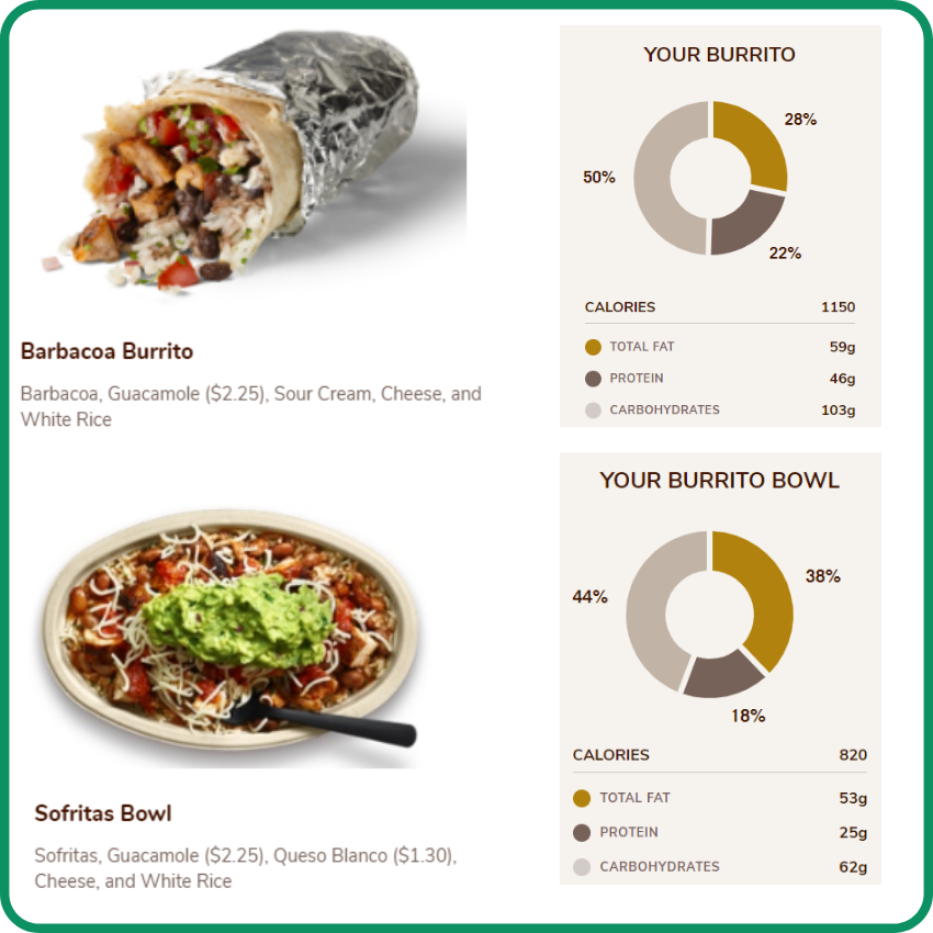 Chipotle what to avoid to stay bariatric friendly