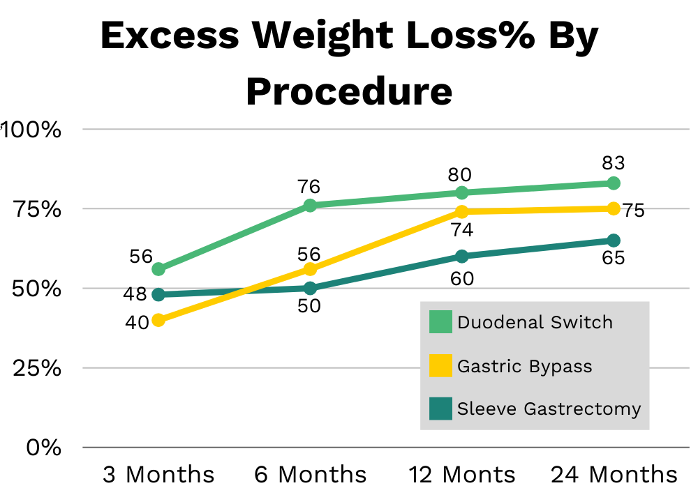Expected weight loss chart for bariatric surgery procedures over time
