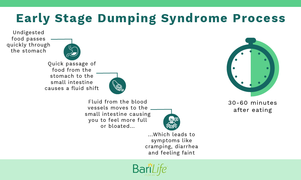 Early stage dumping syndrome process