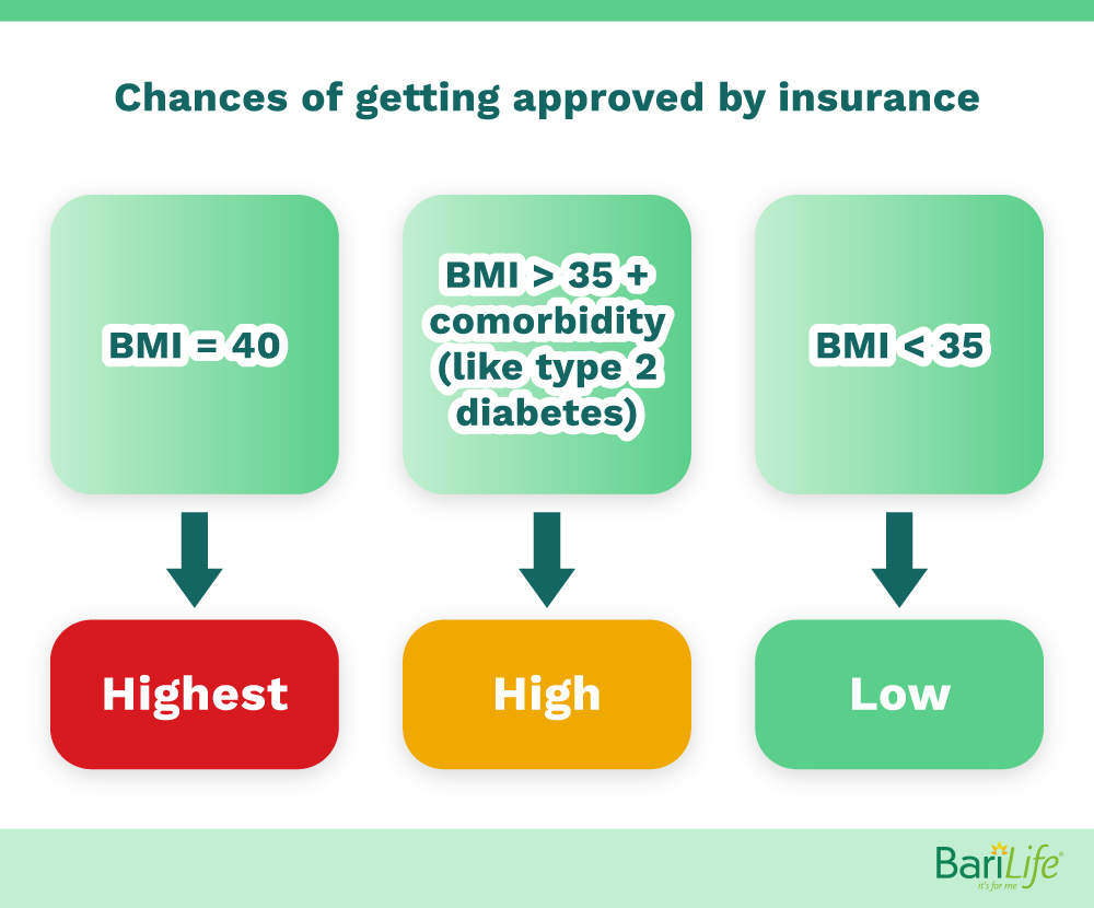 Chances of getting approved for gastric sleeve surgery by BMI
