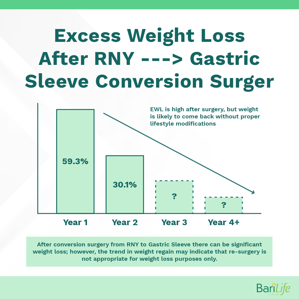 Excess weight loss after RNY converted to gastric sleeve