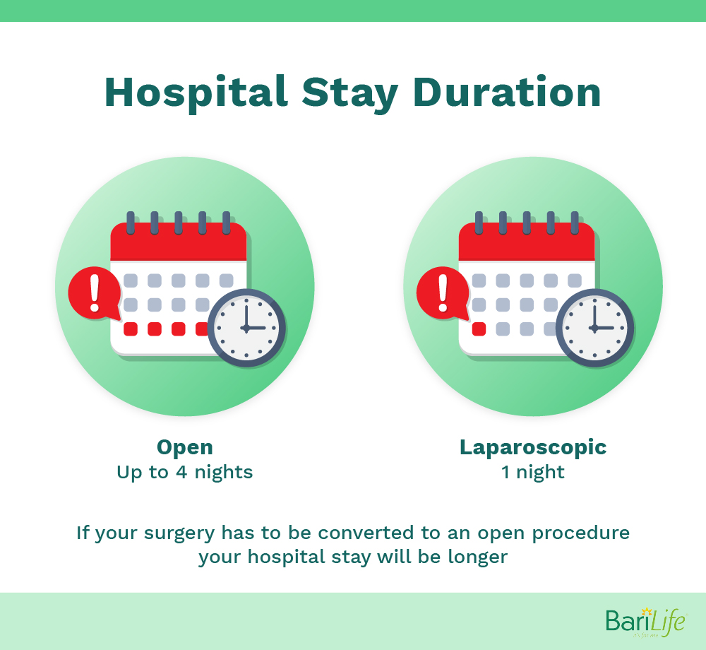 Hospital stay duration after gastric sleeve surgery