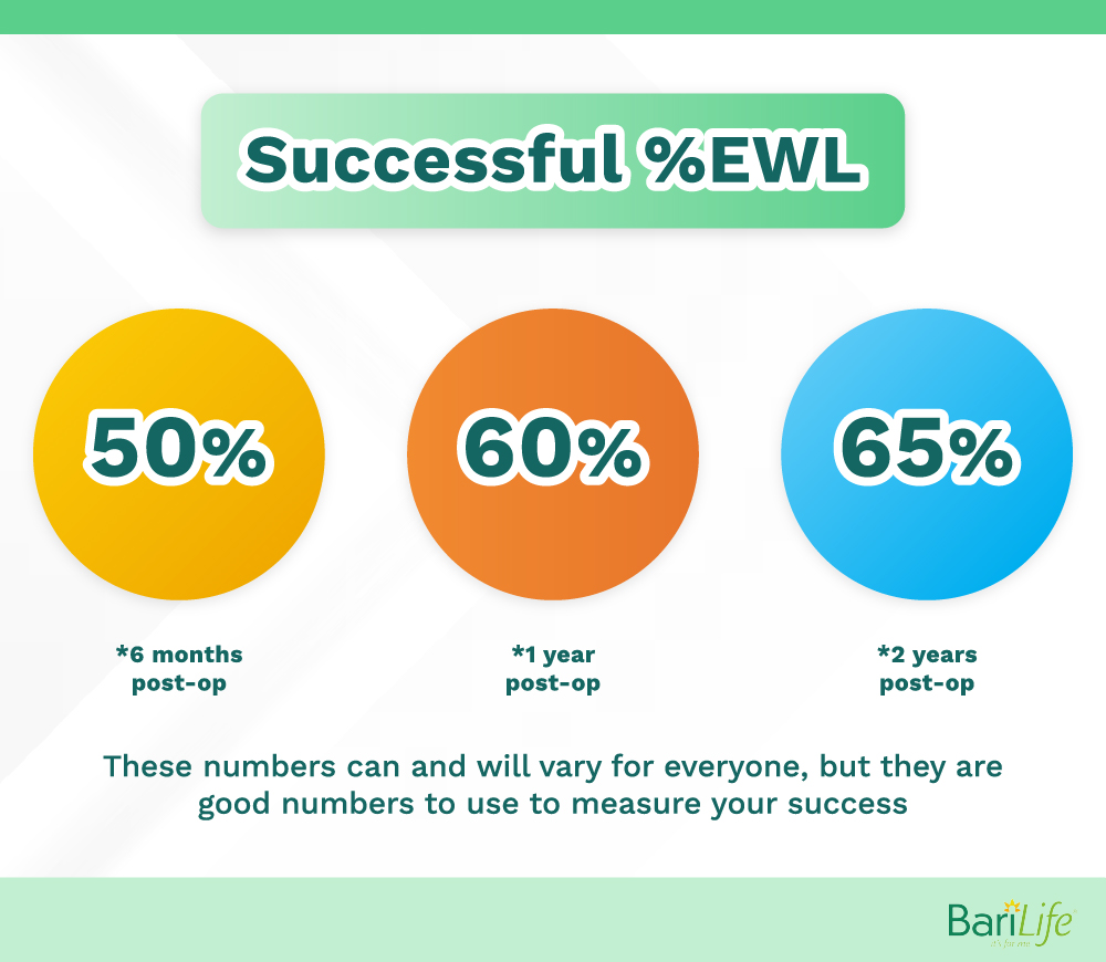 Successful excess weight loss
