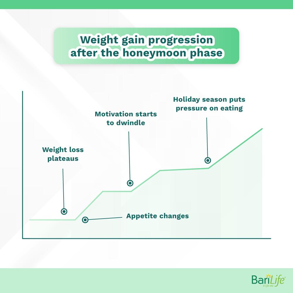 weight gain during the honeymoon phase