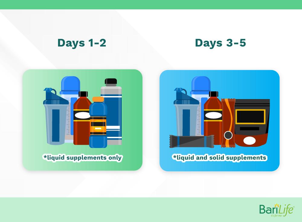 5 day pouch reset breakdown